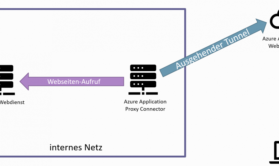 Azure Application Proxy und SAP Fiori